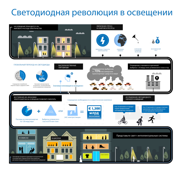 Infographic_LED Revolution_Philips 2012_rus(EDITED2)