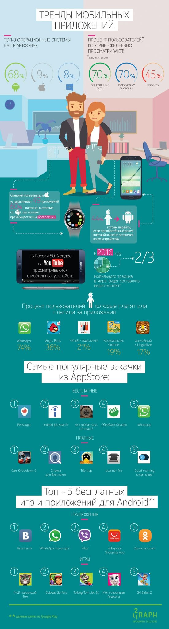 MobileTrends2015