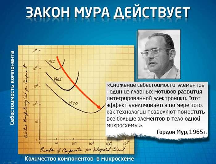 intel_v_rossii_prazdnuet_50-letie_zakona_mura_1