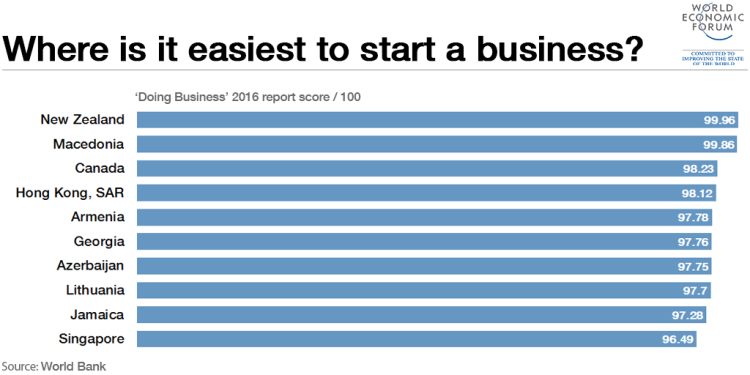 Doing Business 2016 - Top 10