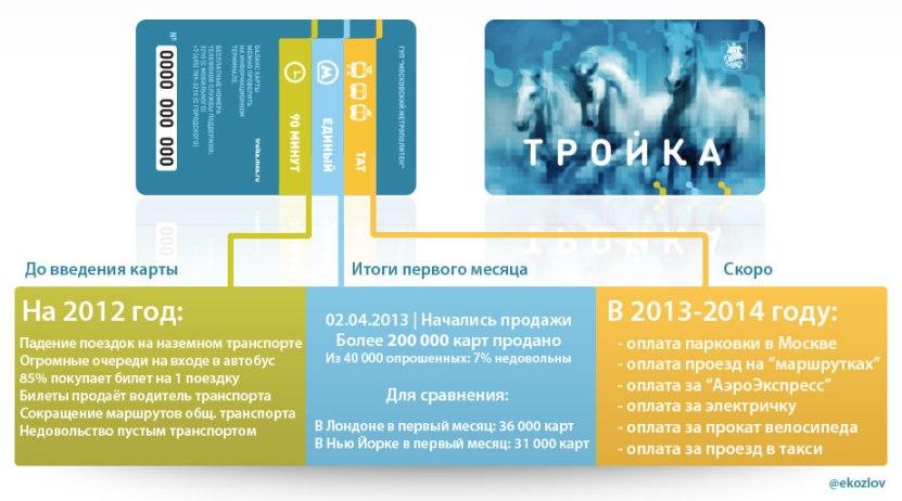 MSK_Troyka2013
