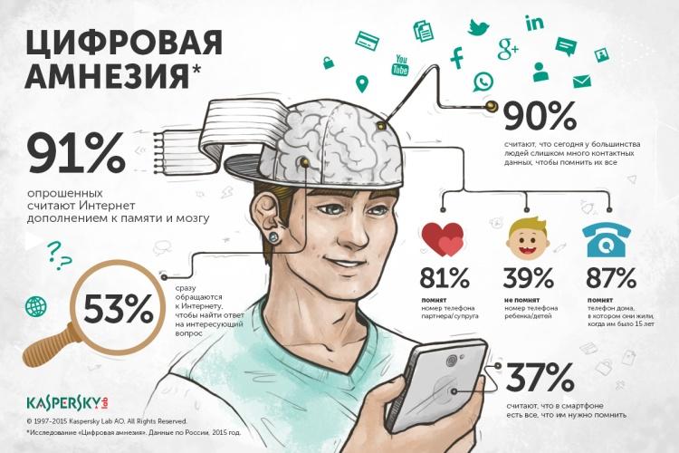 infographics_DigitalAmnesia