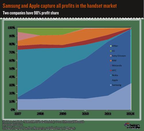 Profit-share-in-handset-market