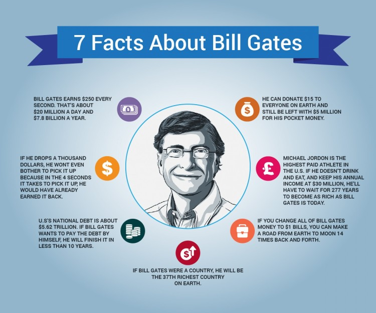 7-facts-about-bill-gates_538051b4d9f7c_w1500