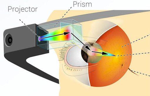 Google Glass scheme